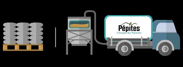 granulés en sac et palettes et granulés en vrac en camion