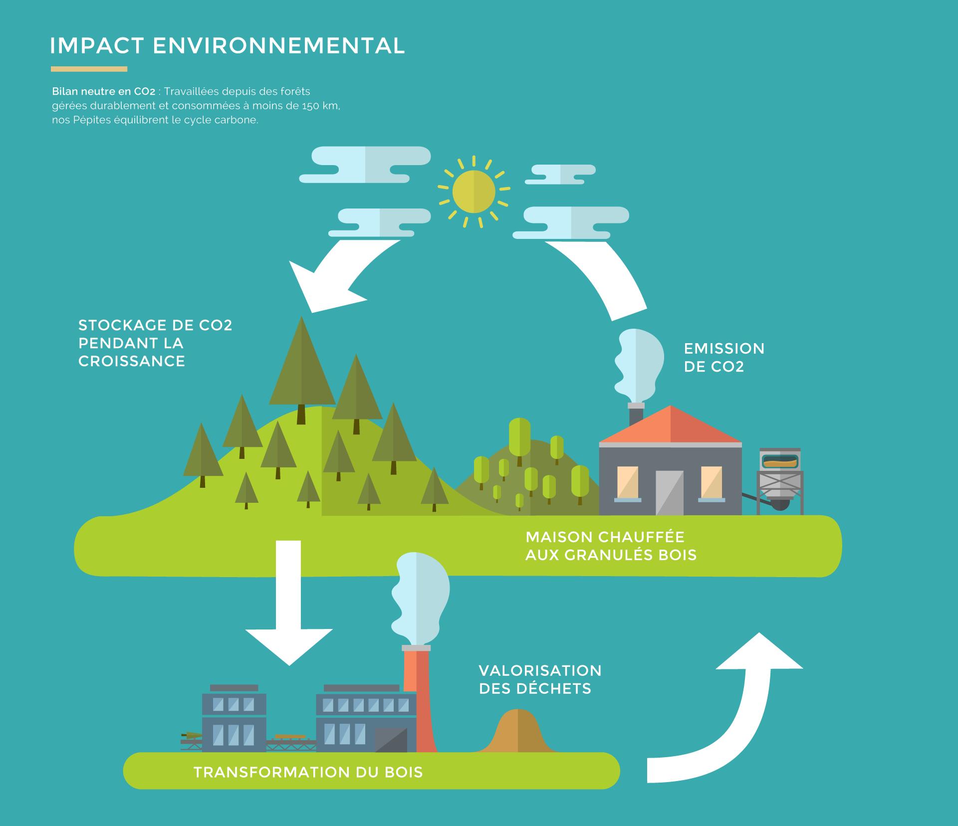 impact environnemental du processus de fabrication des granulés bois